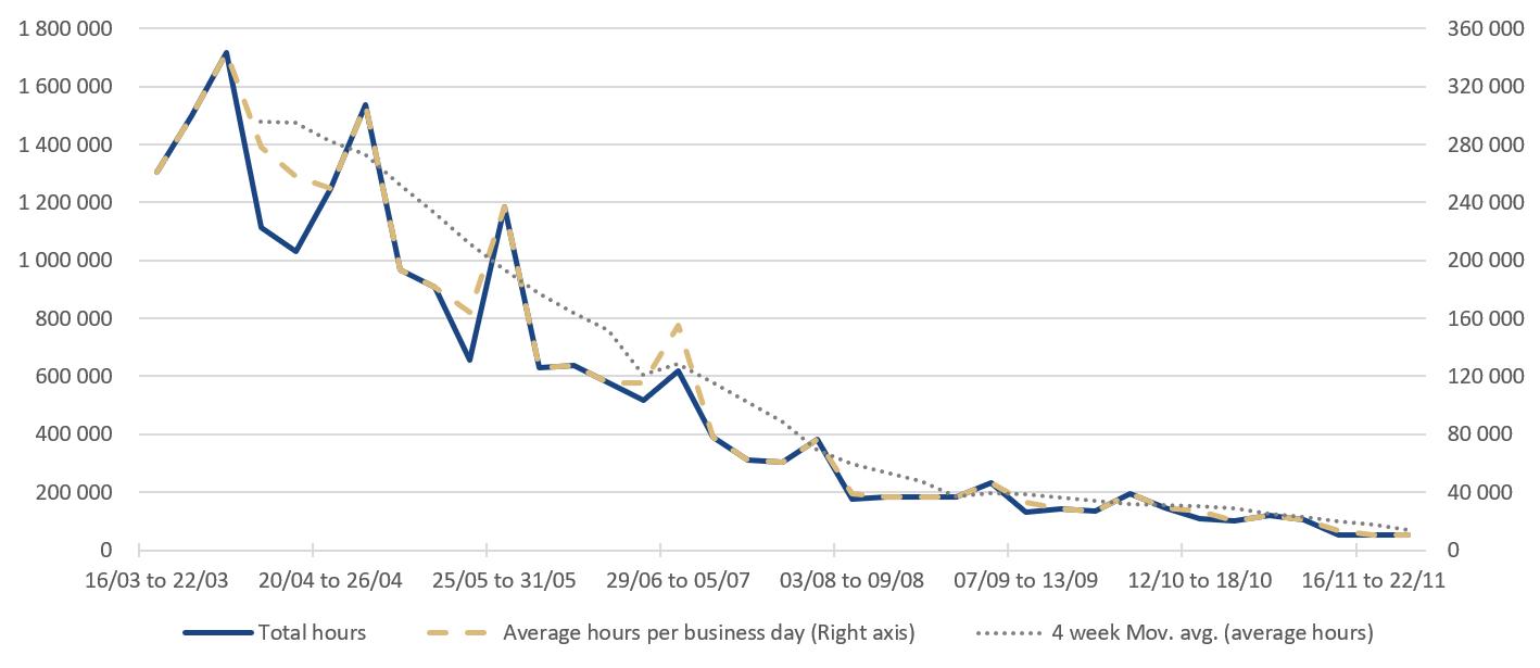 Figure 1: Weekly breakdown of 699 leave