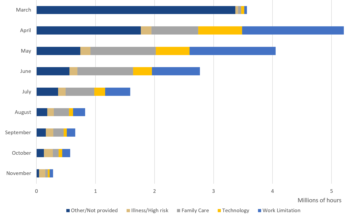Figure 4: Monthly breakdown of 699 leave by type