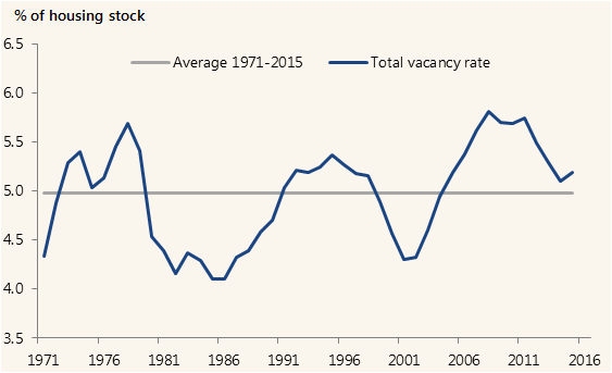 household formation and the housing stock a stock flow perspective