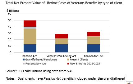 The cost differential between three regimes of Veterans Benefits Vet%20benefits%20Fig%203.1%20EN