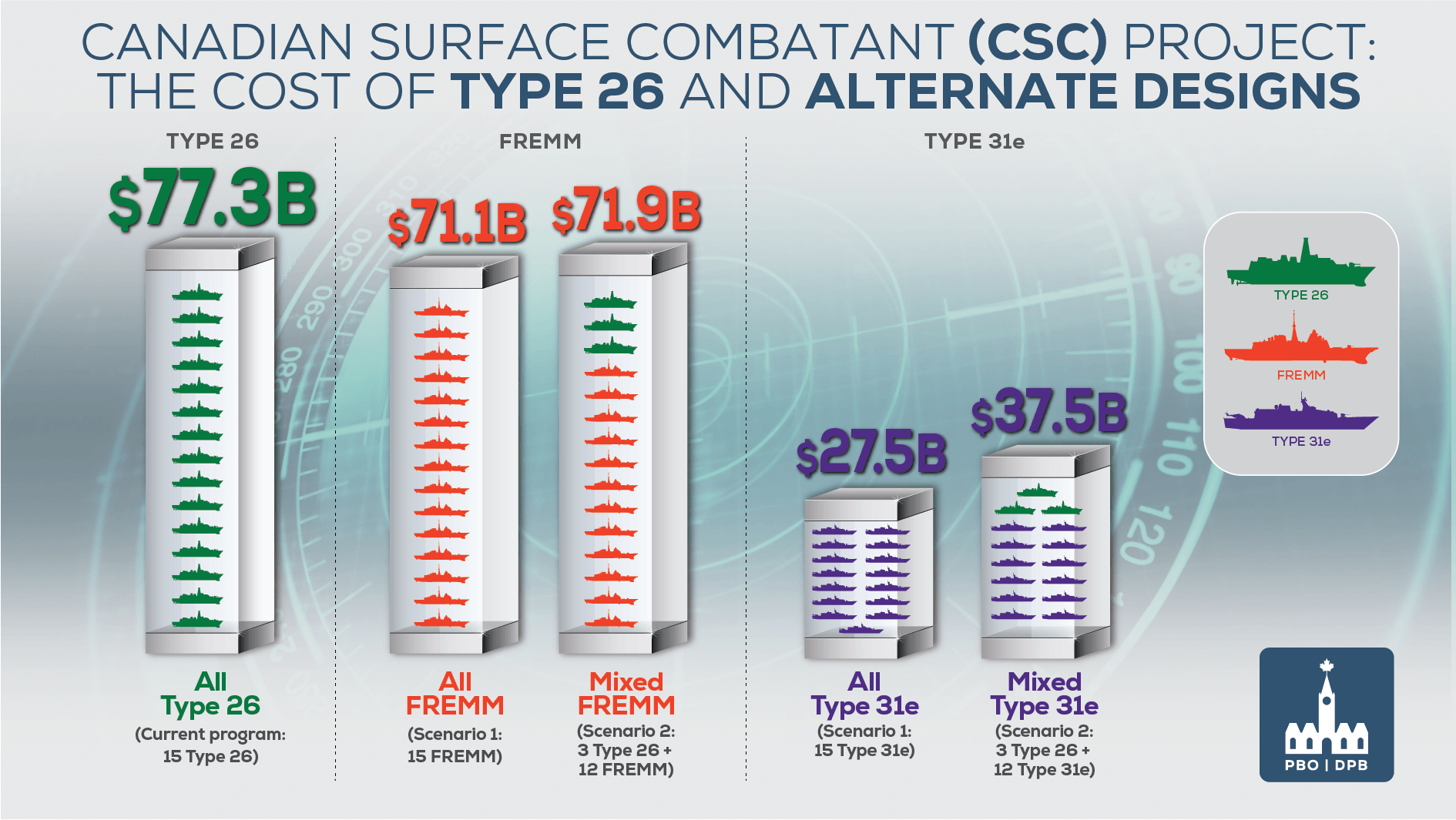 Canadian Surface Combatant (CSC) Project: The Cost of Type 26 and Alternate Designs. Type 26 (Current program: 15 Type 26) $77.3B; FREMM: Scenario 1: 15 FREMM $71.1B/Scenario 2: 3 Type 26 + 12 FREMM $71.9B; Type 31e: Scenario 1: 15 Type 31e $27.5B/Scenario 2: 3 Type 26 + 12 Type 31e $37.5B.