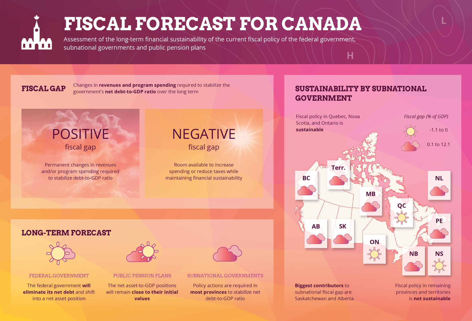 Infographic : Fiscal Forecast for Canada